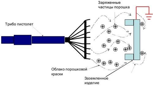 Порошково - полимерное покрытие
